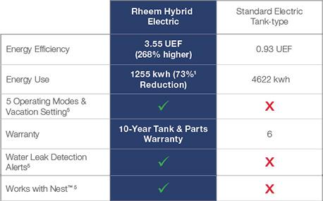 Rheem Professional Prestige Hybrid Electric Water Heater