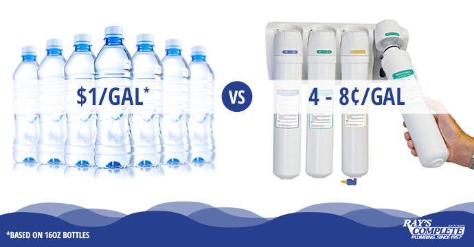 RO vs. Botled Water Cost Comparison