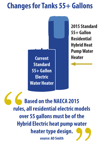 New Water Heater (55+ gallons) Standards Infographic