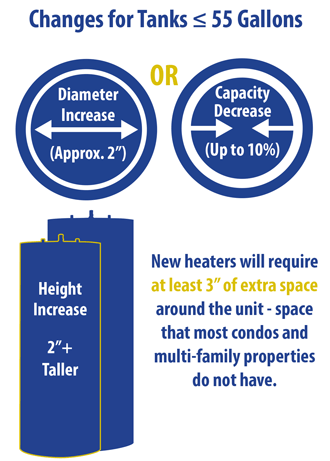 New Water Heater (<55 gallons) Standards 2015  Infographic